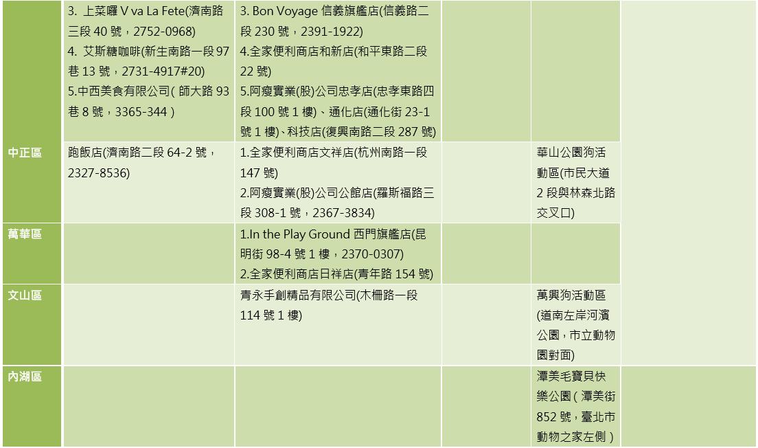 105年臺北市動物友善空間業者分區名單(非寵物相關行業)-2