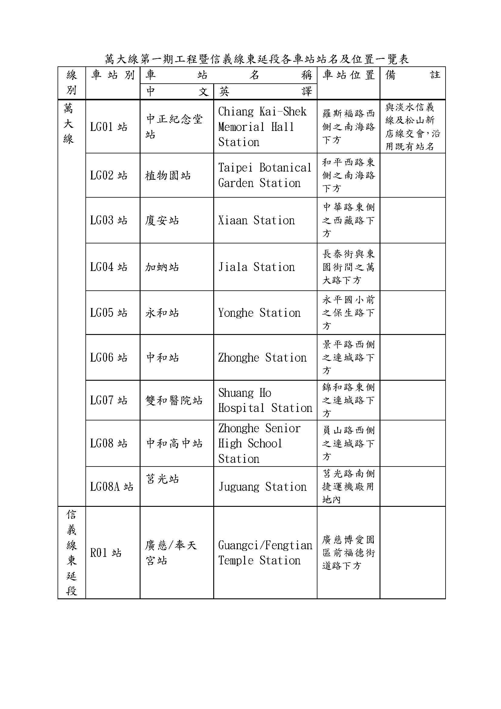 萬大線第一期工程暨信義線東延段各車站站名及位置一覽表