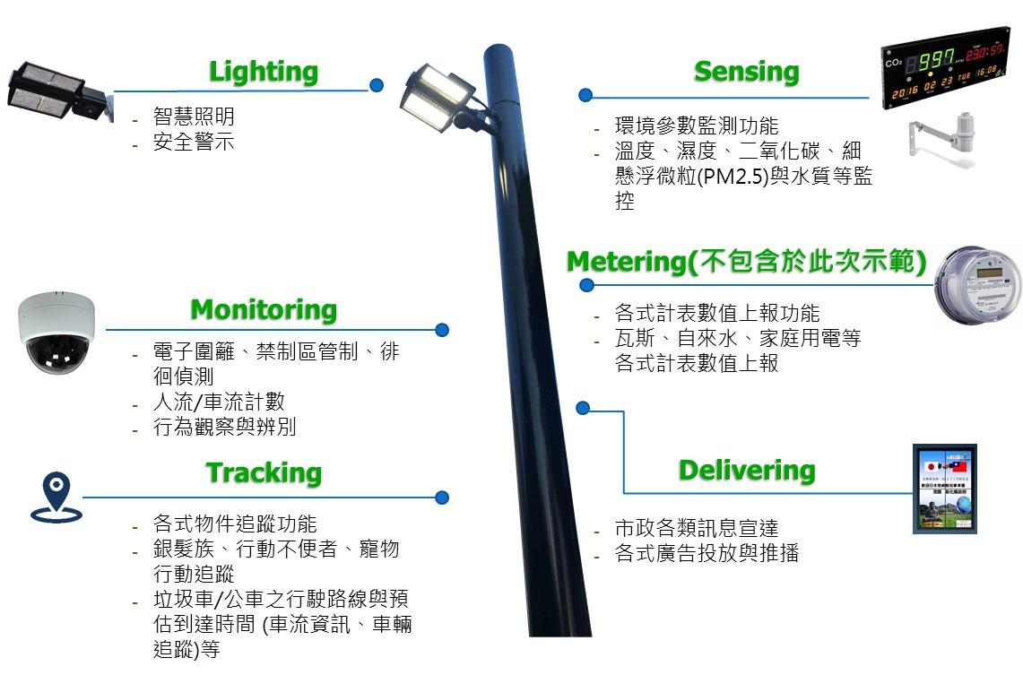智慧路燈應用功能