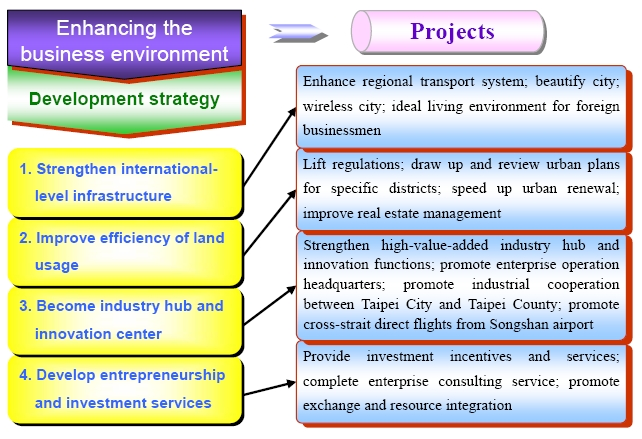 Strategic Goal 1: Enhance the business environment -- Improve the city's development functions