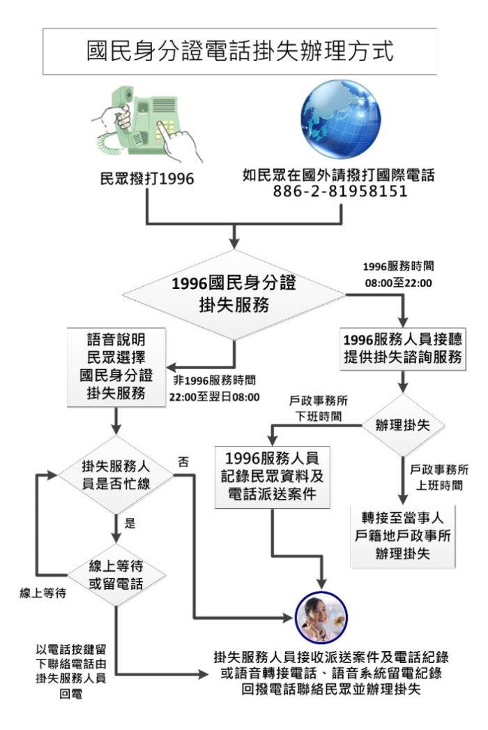 1996國民身分證掛失服務