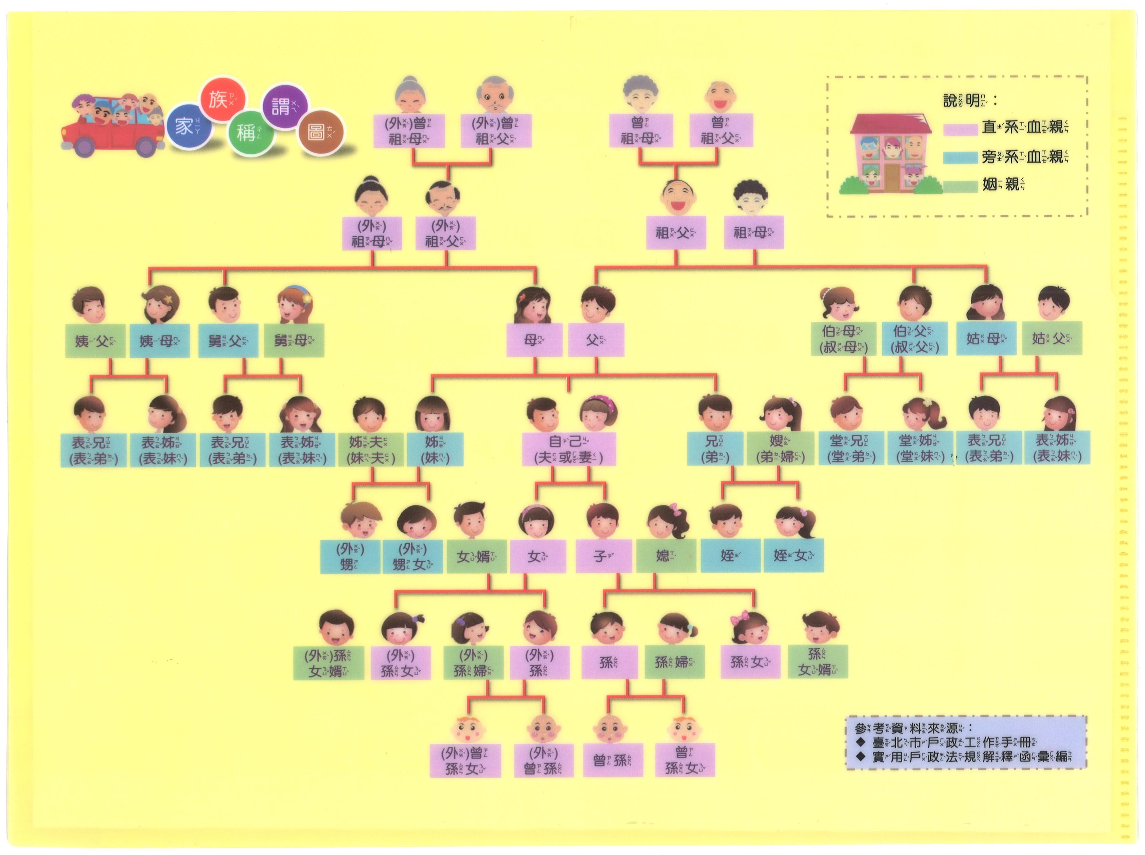 限量兒童版「家族稱謂圖資料夾」2