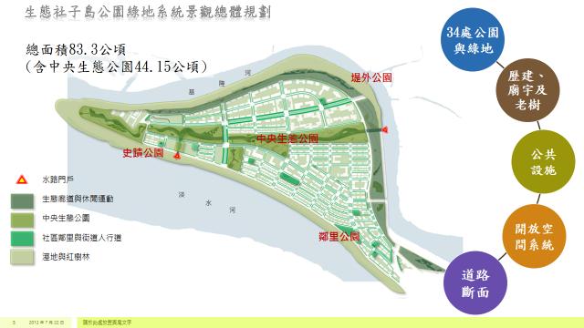 圖1.生態社子島公園路地系統景觀總體規劃目標