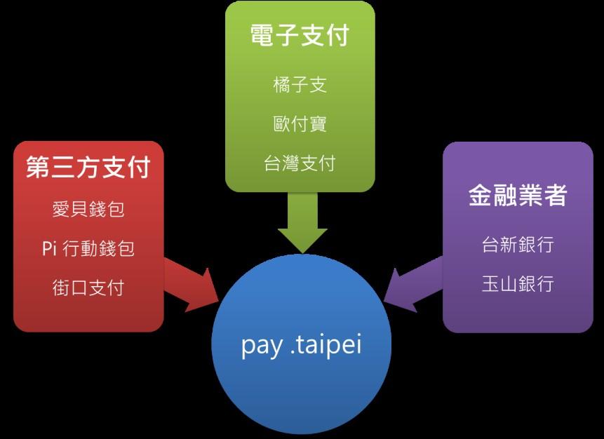 圖說:金融業者、電子支付與第三方支付業者攜手進入北市府智慧支付平臺