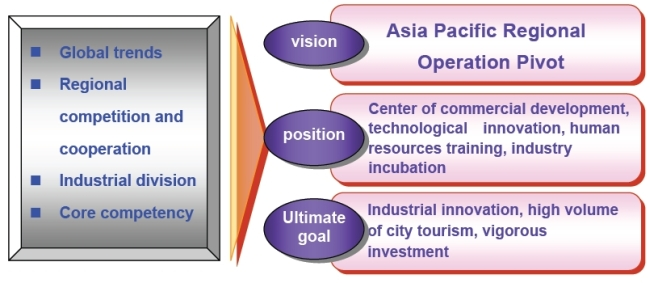 Taipei City Industrial Development Policy