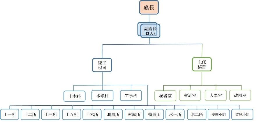 中工組織架構圖