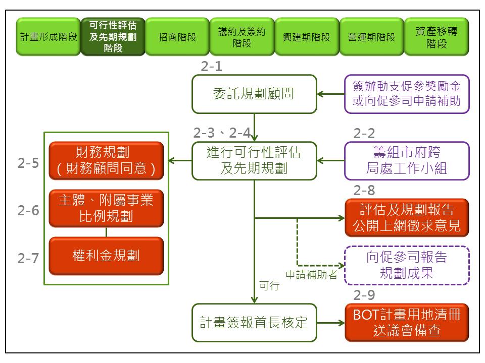 可行性評估及先期規劃階段