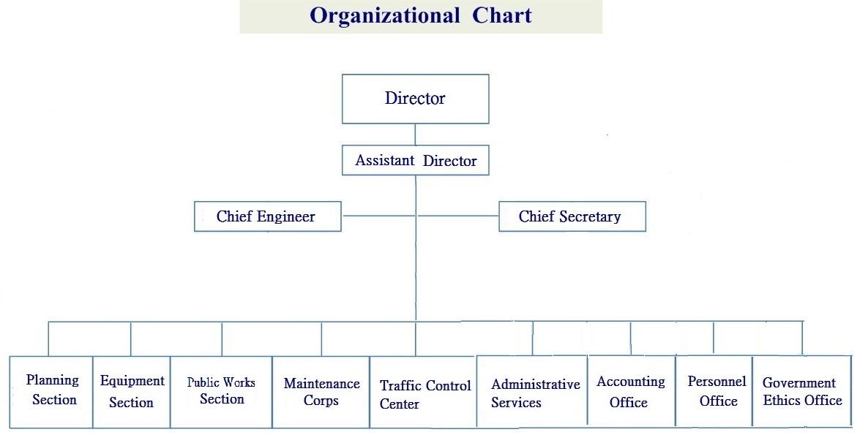 Organizational Chart(described below.)