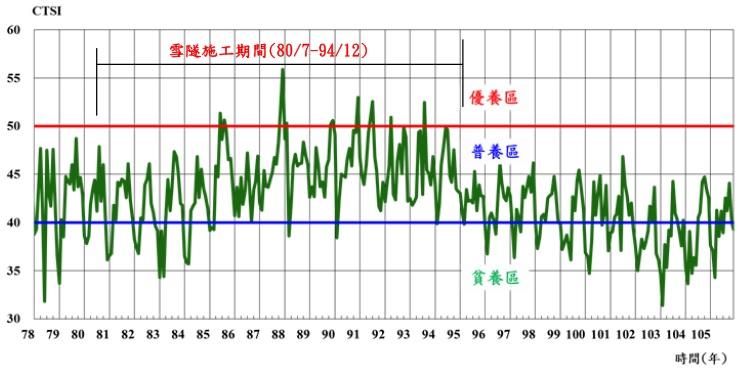 翡翠水庫歷年卡爾森優養指數統計圖