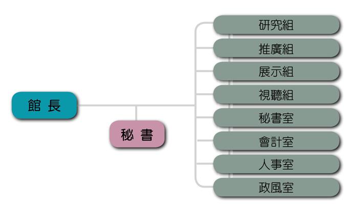 臺北市立天文科學教育館 組織編制圖