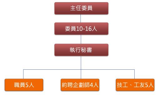 臺北市孔廟管理委員組織架構圖