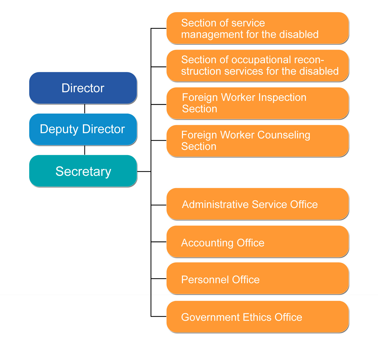 Organizational Chart of Taipei City Foreign and Disabled Labor Office