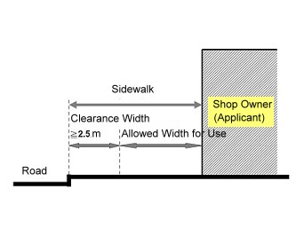 For sidewalks without porch