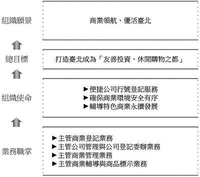 使命願景圖:業務職掌→組織使命→組織定位→組織願景