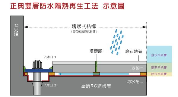 九、【防水層】正典專業屋頂隔熱防水