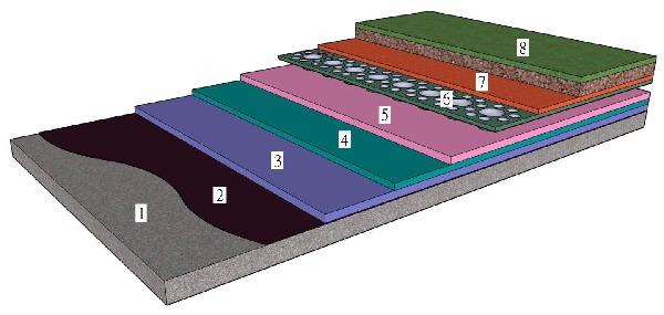 十、【防水層】鳶揚綠色屋面防排水系統