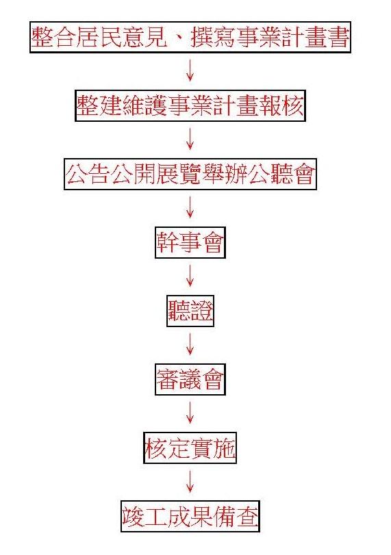 補助案程序圖