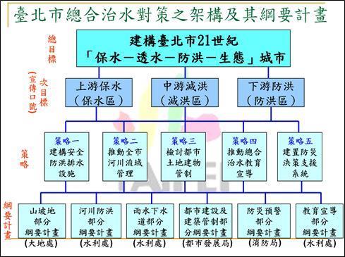 臺北市總合治水計畫