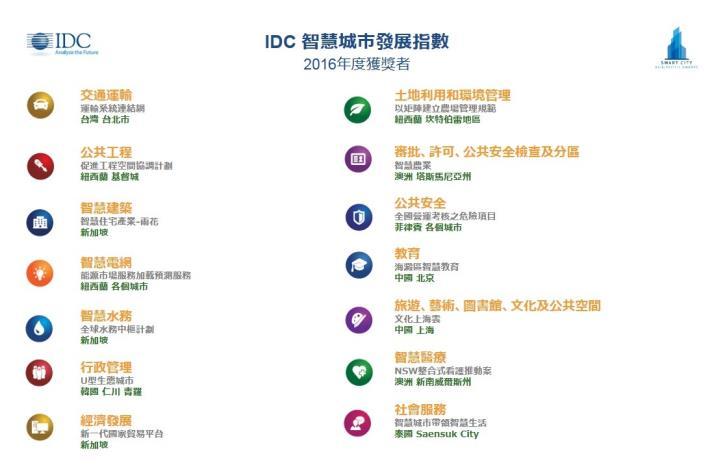 IDC智慧城市發展指數[開啟新連結]
