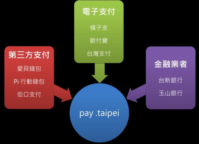 圖說:金融業者、電子支付與第三方支付業者攜手進入北市府智慧支付平臺[開啟新連結]
