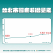 1100529 - 北市疫情記者會 - 5