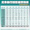 0724-臺北市各行政區確診數據