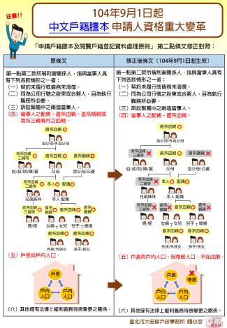 戶籍謄本申請人資格重大變革對照宣導海報