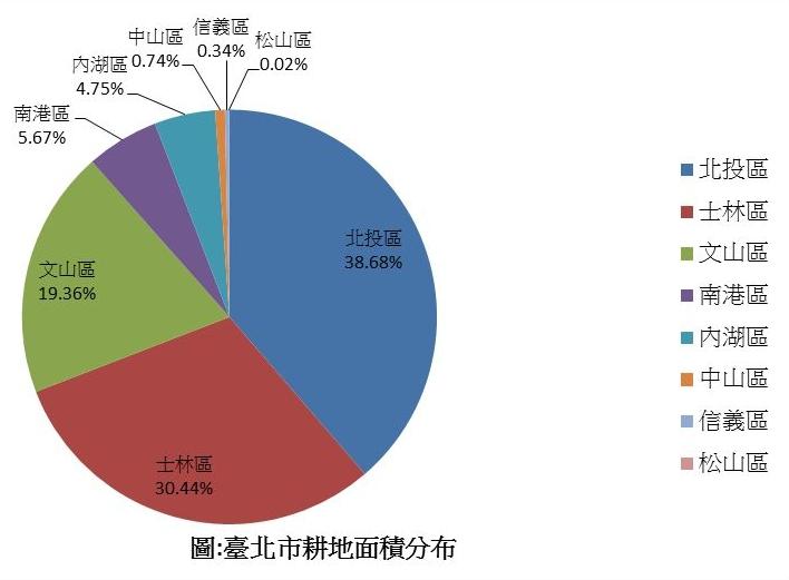 臺北市耕地面績分布
