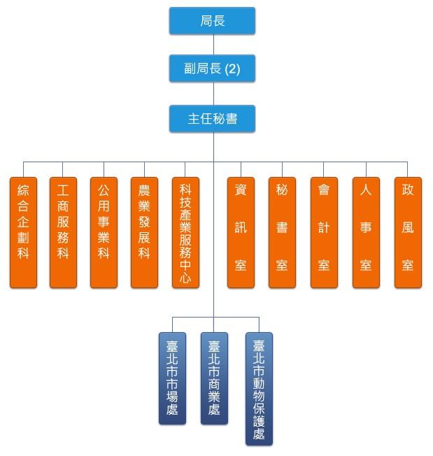 臺北市產業發展局組織架構圖
