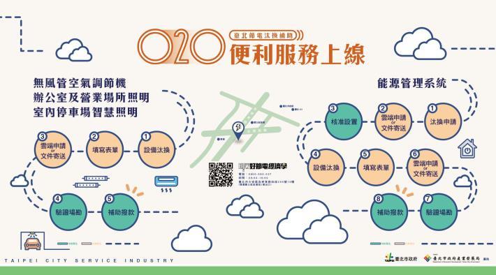圖6、臺北節電汰換補助O2O便利服務上線[開啟新連結]