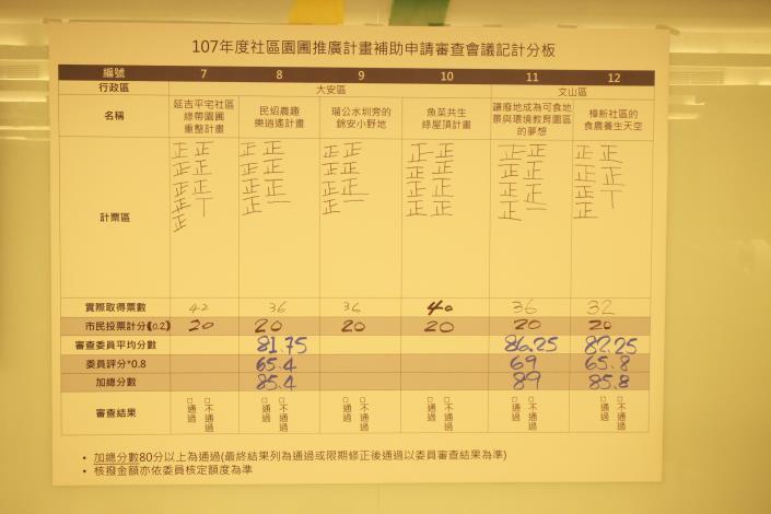 圖4、審查成績統計表(7-12組)[開啟新連結]