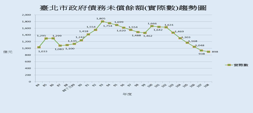 債務未償餘額趨勢圖