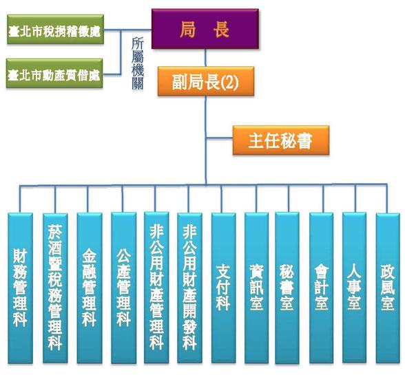 臺北市政府財政局組織架構圖