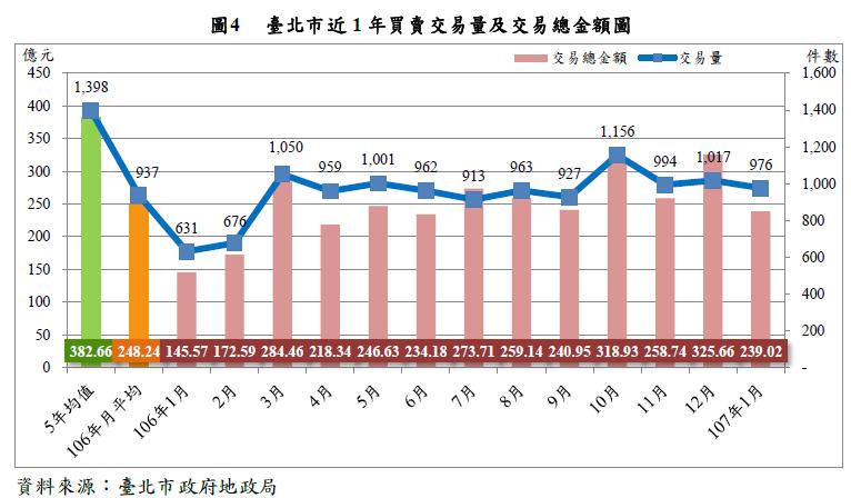 臺北市近1年買賣交易量及交易總金額圖