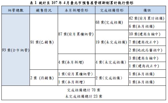 統計至107年4月臺北市預售屋管理新制累計執行情形