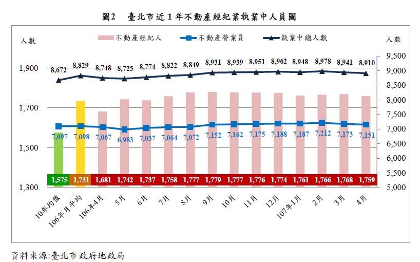 臺北市近1年不動產經紀業執業中人員圖