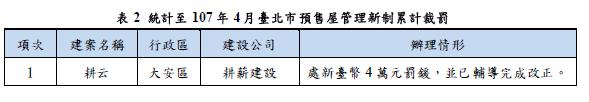統計至107年4月臺北市預售屋新制累計裁罰