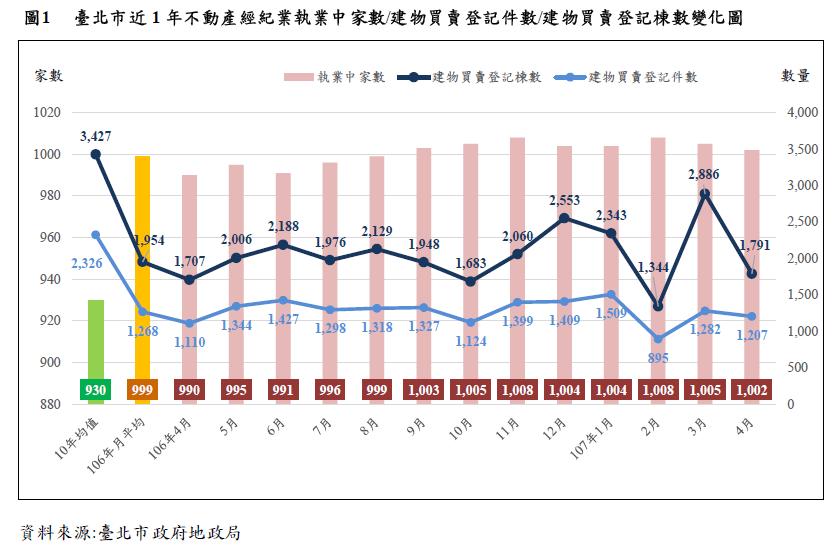 臺北市近1年不動產經紀業執業家中家數/建物買賣登記件數/建物買賣登記棟數變化圖
