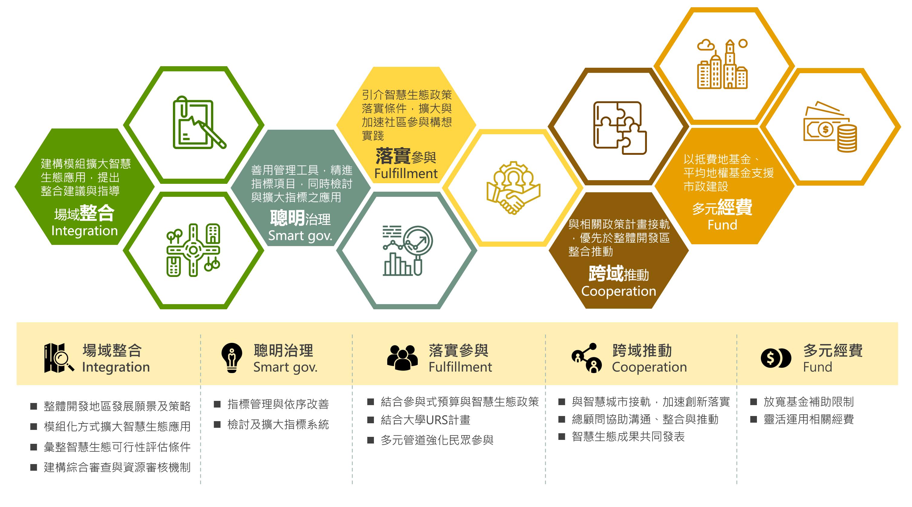 臺北整體開發智慧生態行綱領