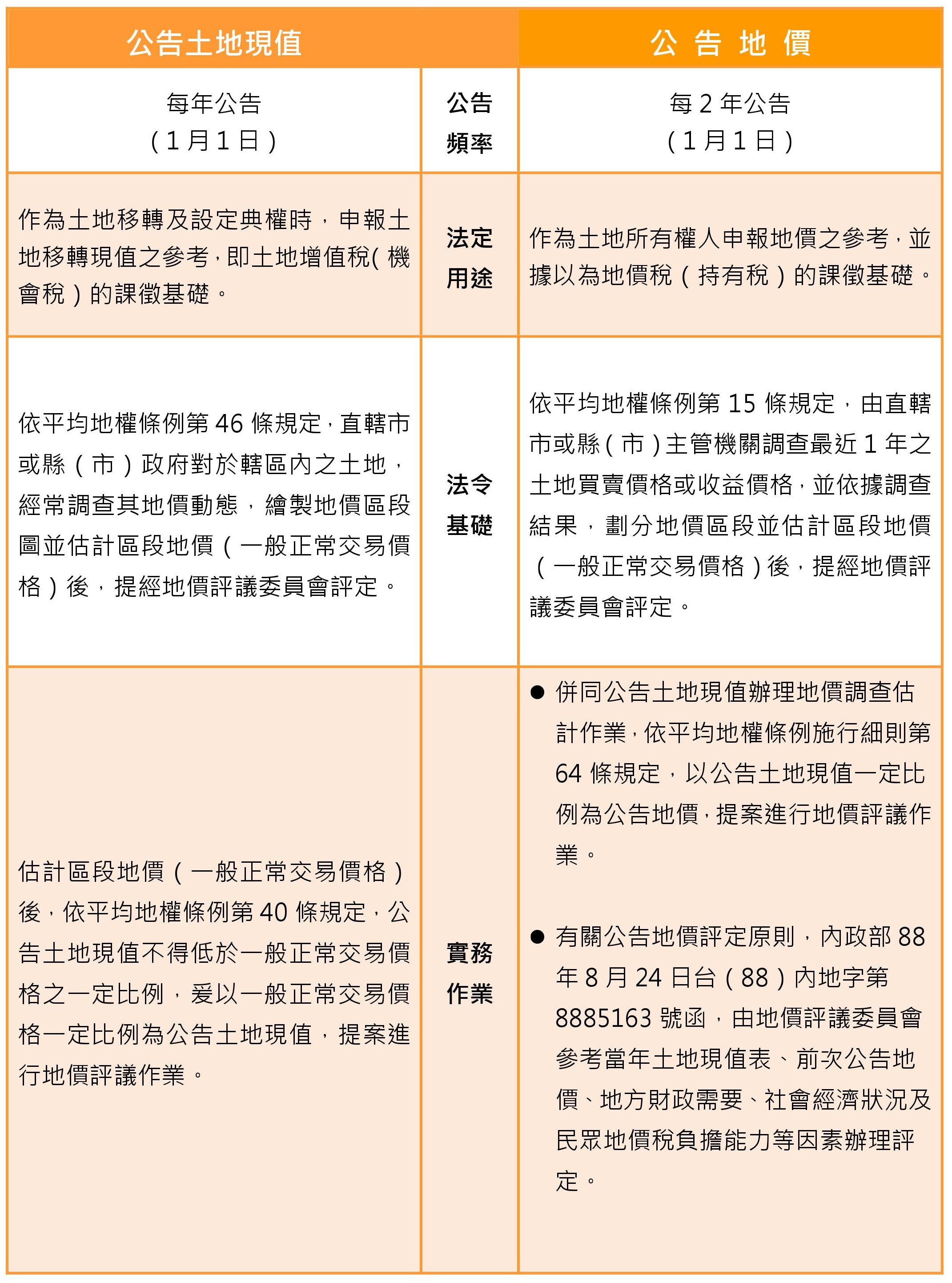 公告土地現值及公告土地簡介(表格)