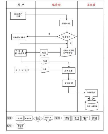 溫泉過戶作業流程圖