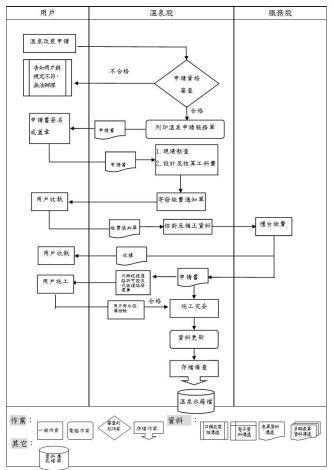 溫泉改裝作業流程圖