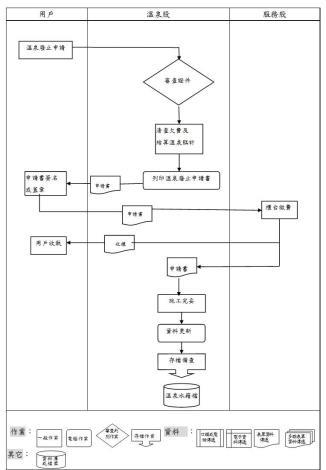溫泉廢止作業流程圖