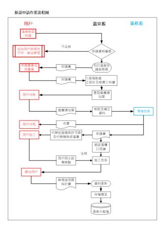 新設申請作業流程圖
