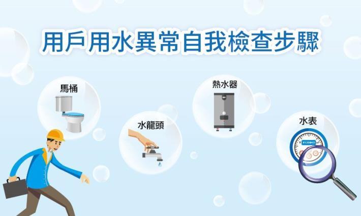 用戶用水異常自我檢查步驟
