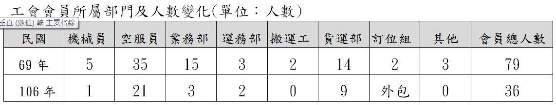 工會會員所屬部門及人數變化(單位:人數)