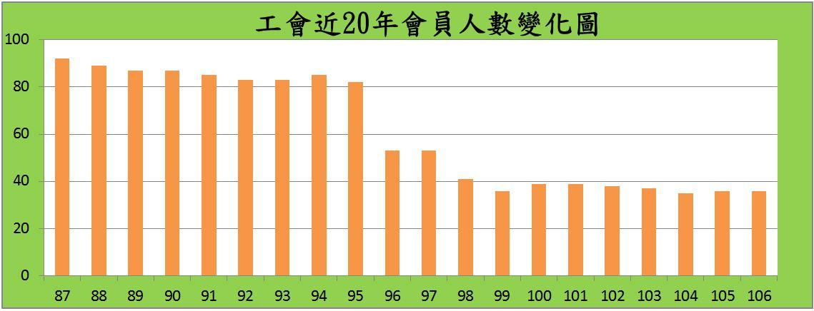 工會近20年會員人數變化圖