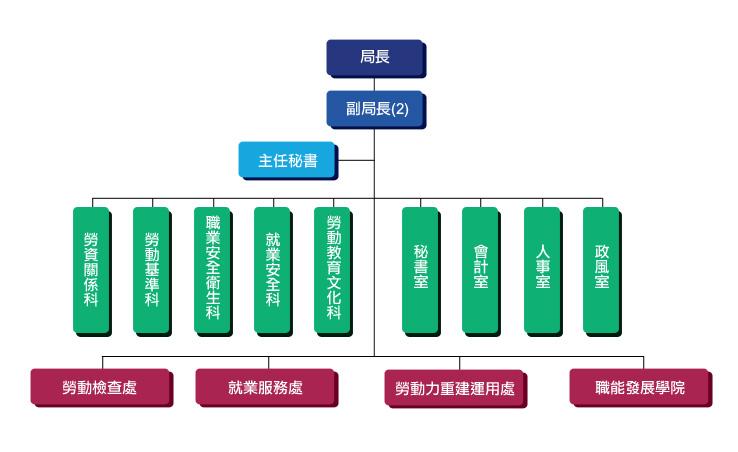 臺北市政府勞動局組織架構