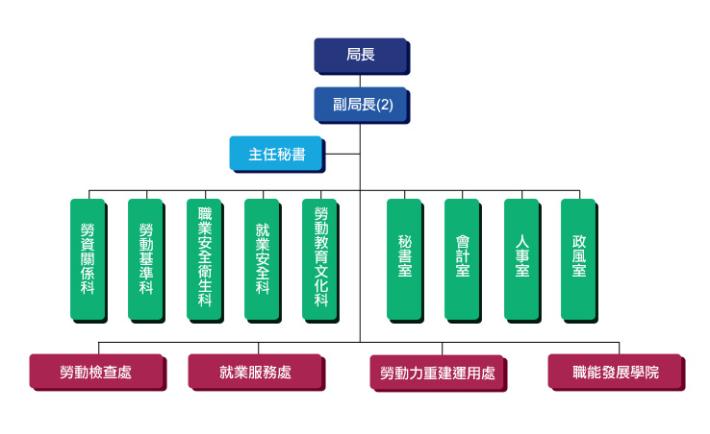勞動局組織架構圖(1080415修正版)