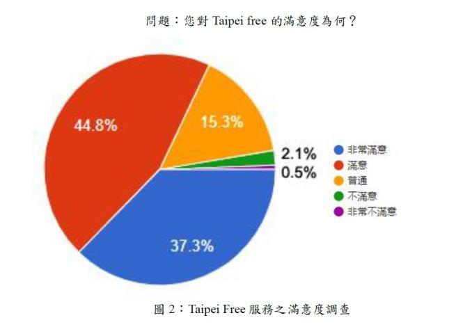 圖2:Taipei Free 服務之滿意度調查.JPG